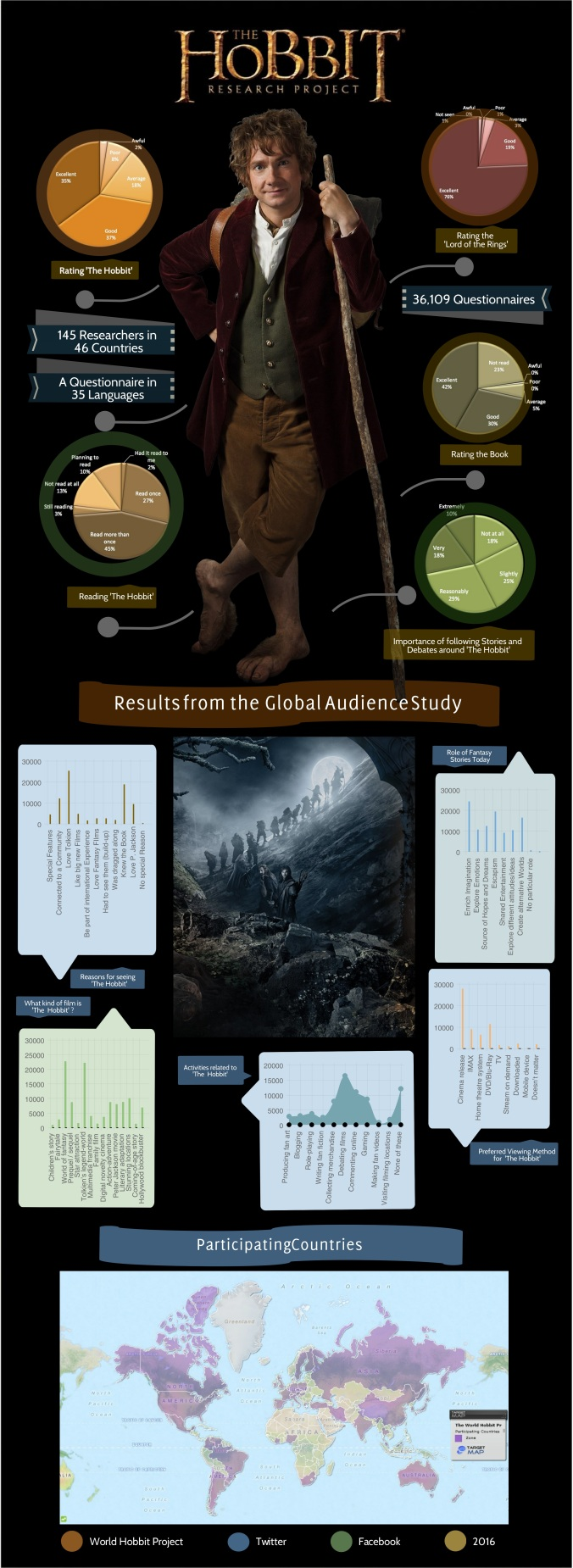WorldHobbitProjectResults-1